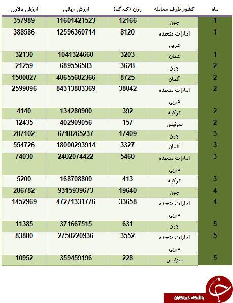 مردان ایرانی از ریش تراش کدام کشورها استفاده می کنند؟