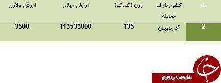 تنها مشتری کیسه خواب ایران را بشناسید!