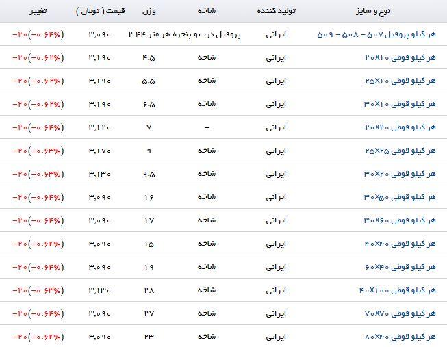 آخرین تغییرات قیمت پروفیل