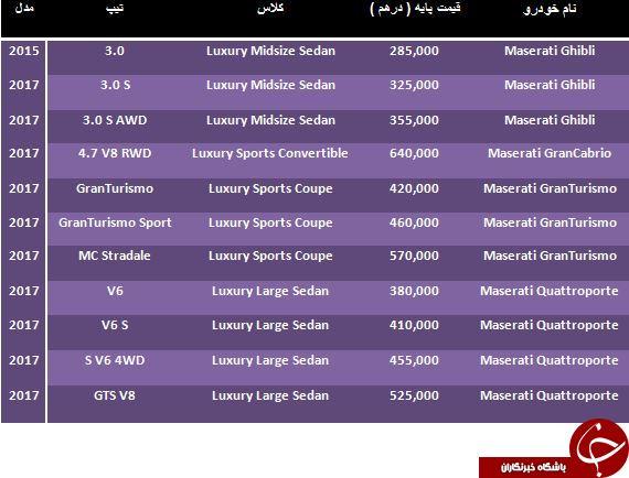 قیمت فروش محصولات 2017 Maserati در دبی