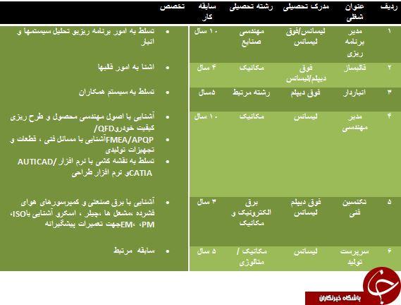 استخدام 6 ردیف شغلی در استان مرکزی