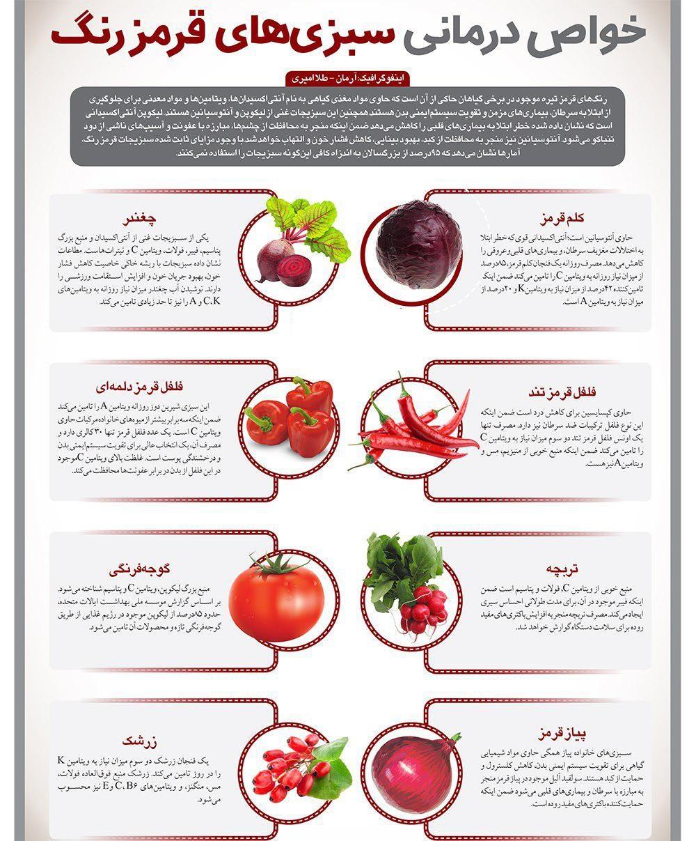 سبزیجاتی خوش خوش رنگ و لعابی که شما را در برابر سرطان واکسینه می کنند+ اینفوگرافی