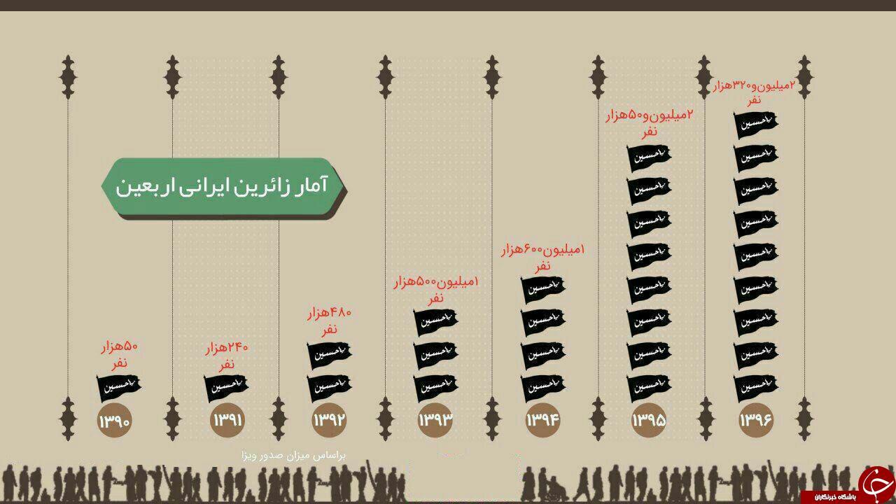 آمار زائران اربعین حسینی از سال ۹۰ تا ۹۶