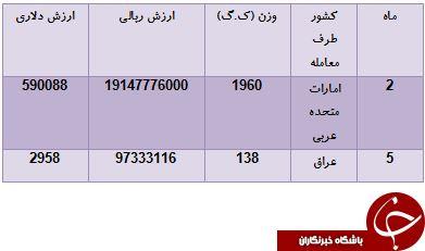 باطری های کدام کشورها با شارژر ایرانی شارژ می شوند؟