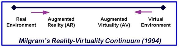 تفاوت واقعیت مجازی(VR) و واقعیت افزوده(AR) چیست؟