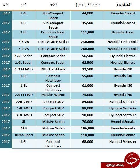 آخرین قیمت محصولات Hyundai 2017 در دبی