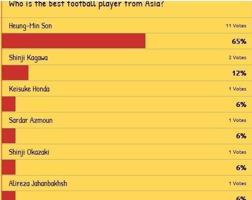 چه کسی بهترین بازیکن آسیا است؟