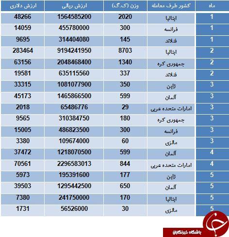 کدام کشورها به ایران دستگاه رادیوگرافی می فروشند؟