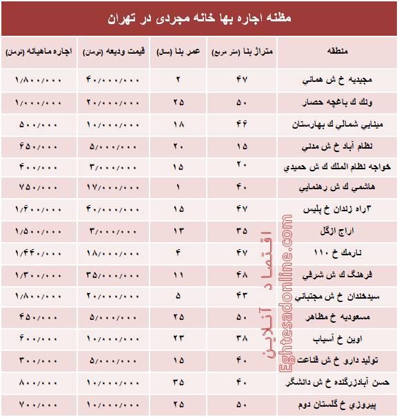 قیمت اجارهبهای خانه نقلی در تهران+جدول