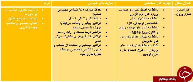 استخدام کارشناس کنترل پروژه در تهران