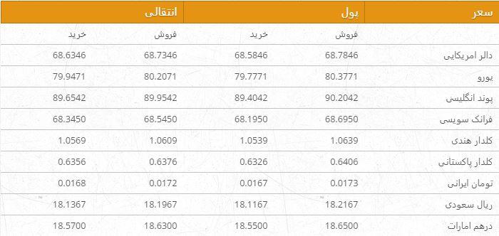 نرخ ارزهای خارجی در بازار امروز کابل 23 عقرب 96