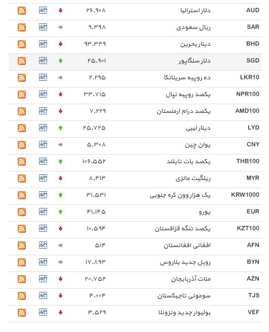 نرخ 19 ارز افزایش یافت+ جدول