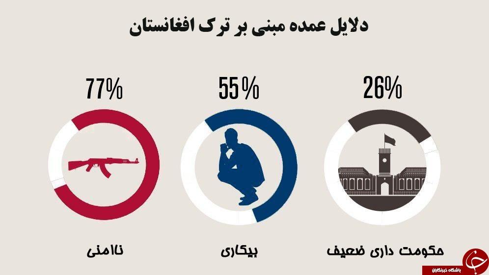چرا افغانستانیها مهاجرت میکنند؟ + نمودار