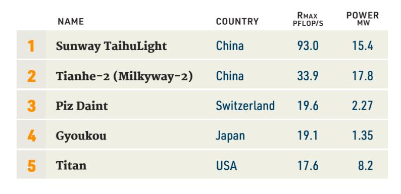 سبقت چین از آمریکا در لیست سریعترین ابررایانهها