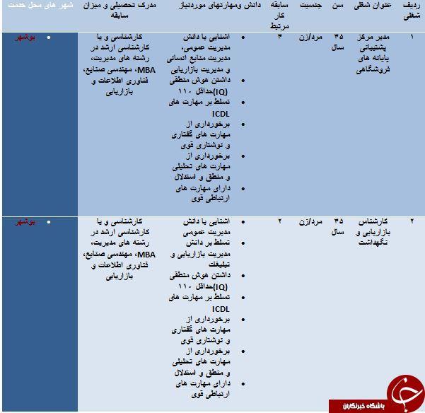 استخدام 2 ردیف شغلی در بوشهر