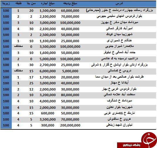 مظنه اجاره آپارتمان های 100 متری تهران