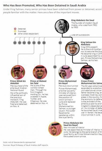 دلیلی اصلی بازداشت اخیر شاهزادگان سعودی: قبضه قدرت یا غصب «ثروت»؟ + تصاویر