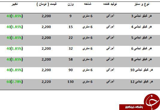 افزایش قیمت نبشی در بازارآهن