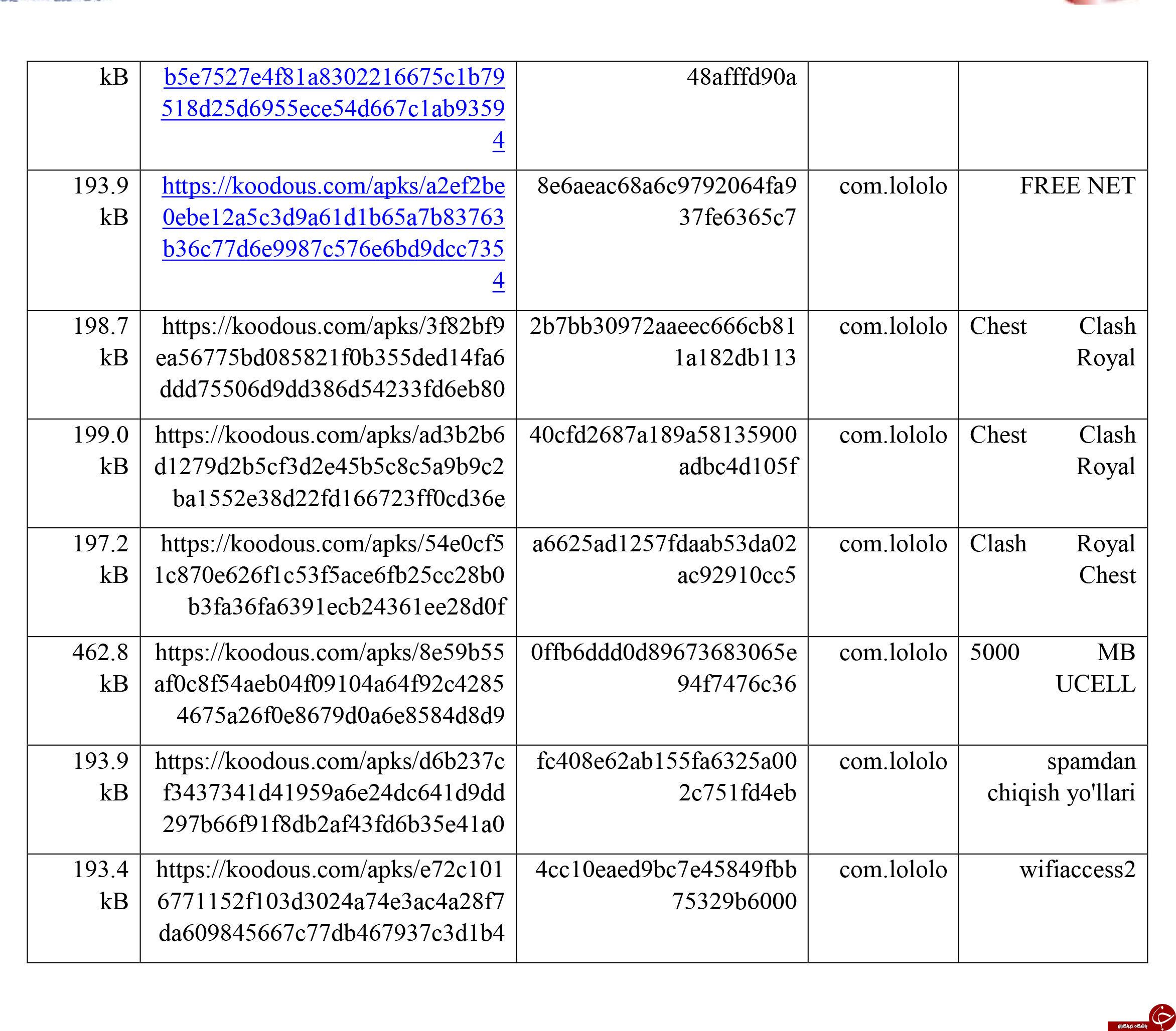 تهدید سرقت اطلاعات کاربران تلگرام با انتشار باج افزار زئوس+ لیست برنامههای دارای باج افزار