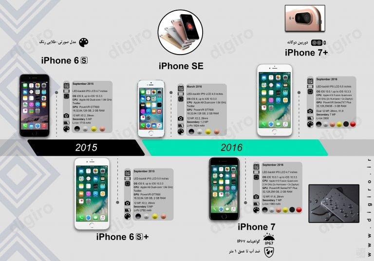 سیر تکامل آیفون اپل؛از اولین آیفون تا آیفون 10 +اینفوگرافی