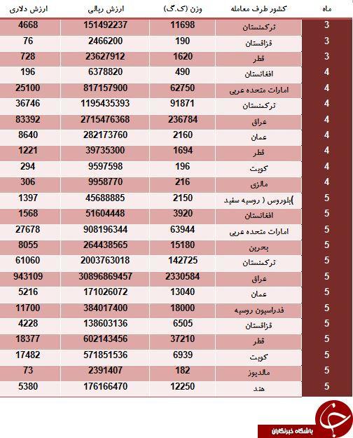 کدام کشورها هلوی ایرانی می خورند؟
