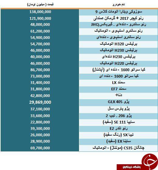 لیست قیمت برخی از اتومبیل های محبوب موجود در بازار