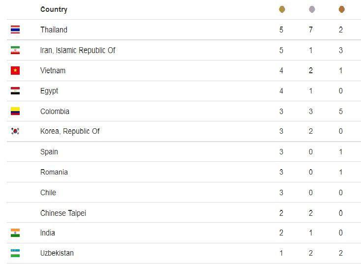 هاشمی با ۲ طلا و یک برنز قهرمان مسابقات وزنه برداری جهان شد/عنوان هفتمی به سلیمانی