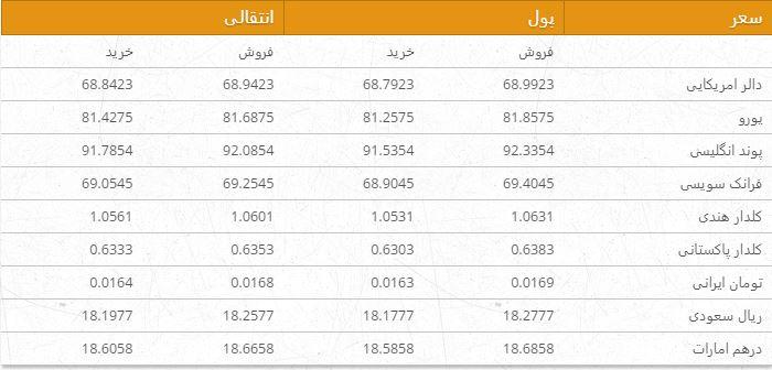 نرخ ارزهای خارجی در بازار امروز کابل 15 قوس ۹۶