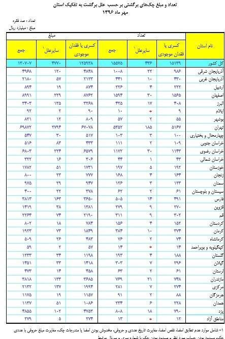 دلیل اصلی برگشت چک در ایران+جدول