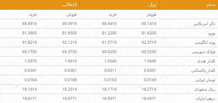 نرخ ارزهای خارجی در بازار امروز کابل 16 قوس ۹۶