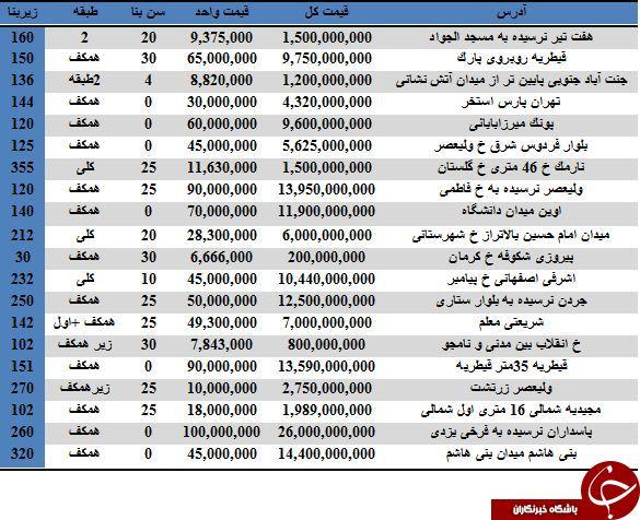 نرخ خرید و فروش واحدهای تجاری در تهران