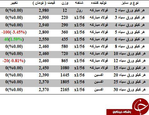 آخرین تغییرات قیمت ورق سیاه در بازار