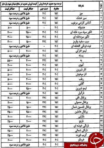قیمت انواع میوه و تره بار ۱۷ آذر ماه در میادین فارس
