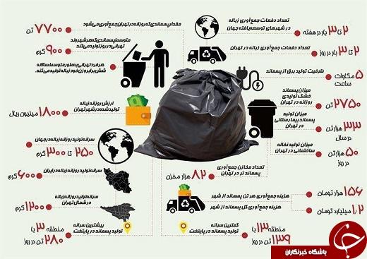 تهرانیها سه برابر مردم جهان زباله توليد میكنند +اینفوگرافی