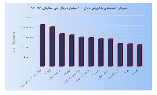 فیلمهای پر فروش سالهای 93 تا 96 سینمای ایران به تفکیک آمار