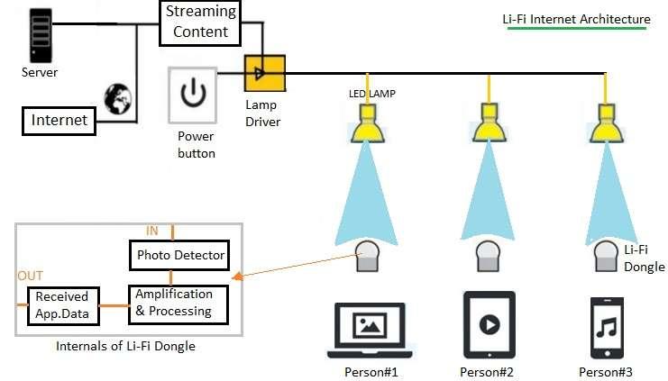 لای فای LI_Fi چیست و چه تفاوتی با وای فای WI_Fi دارد؟