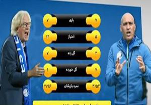 بررسی عملکرد استقلال و سپاهان +فیلم