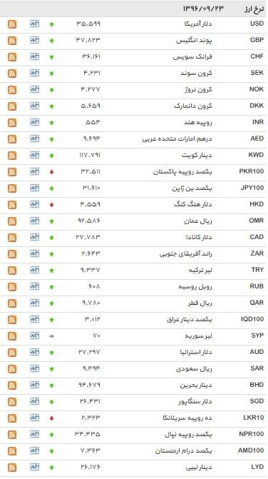 34 ارز افزایش یافت+ جدول