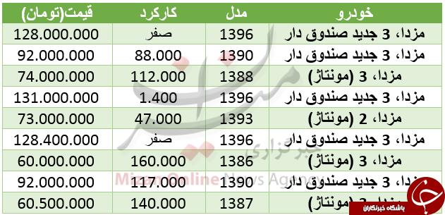 قیمت مزدا در بازارخودرو +جدول