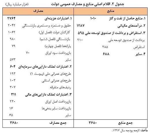 خانواده دولت چقدر از بودجه 97 سهم میبرد؟ +جدول