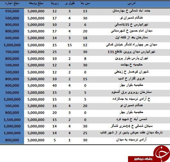با 5 میلیون تومان در کدام مناطق تهران می توان مغازه رهن کرد؟
