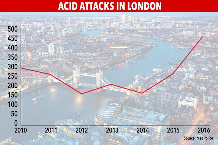 انگلیس، پایتخت اسیدپاشی جهان