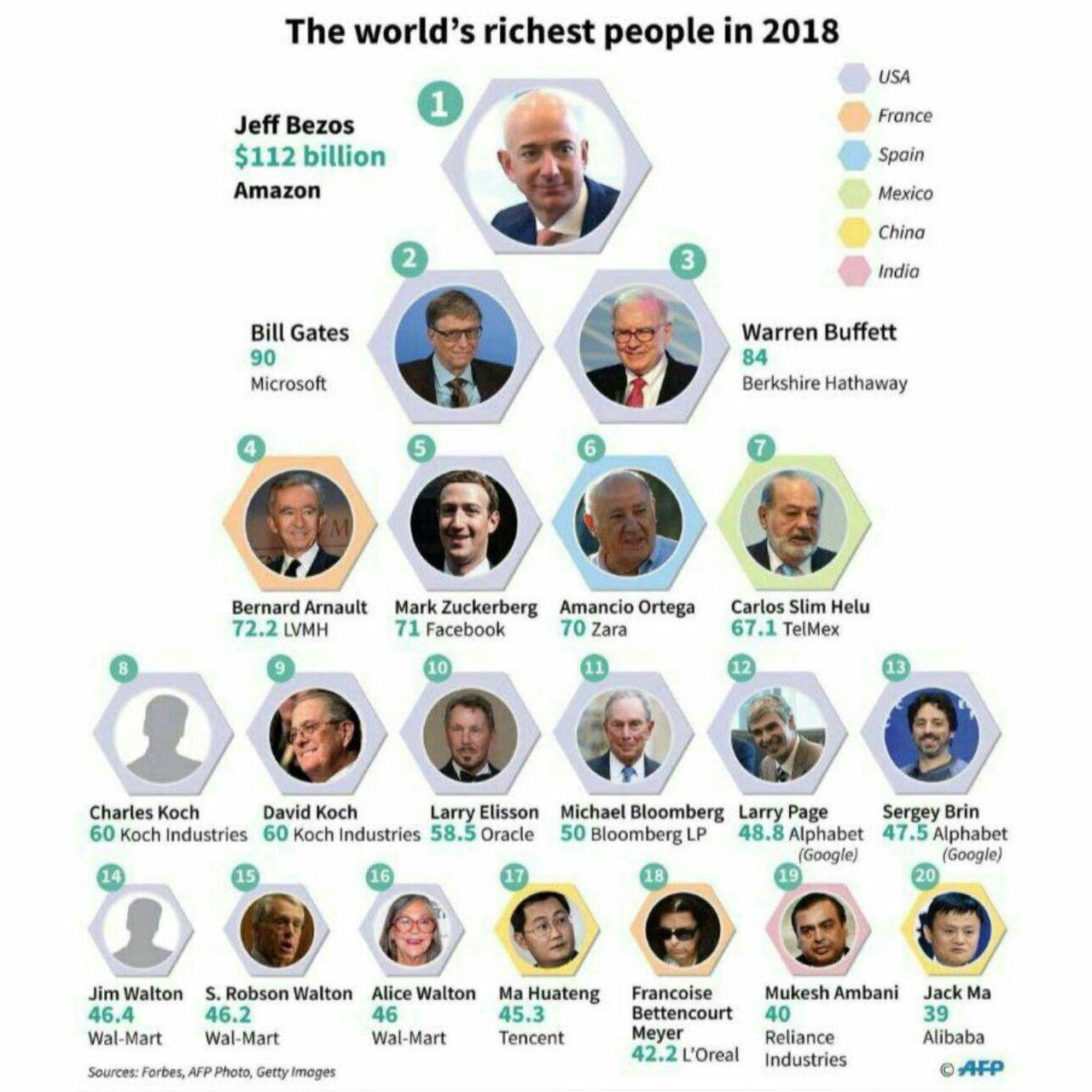 ثروتمندترین افراد جهان در سال ۲۰۱۸ معرفی شدند