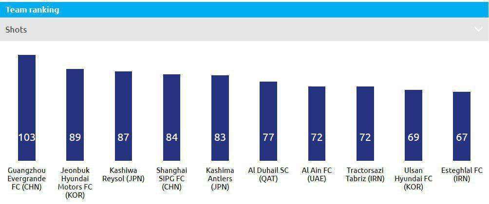 استقلال ،خشن ترین تیم لیگ قهرمانان آسیا
