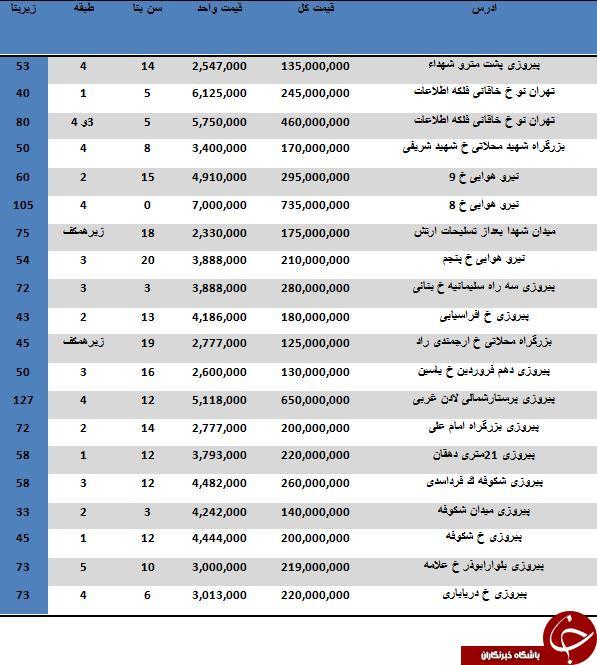 نرخ خرید و فروش آپارتمان در منطقه 13 تهران