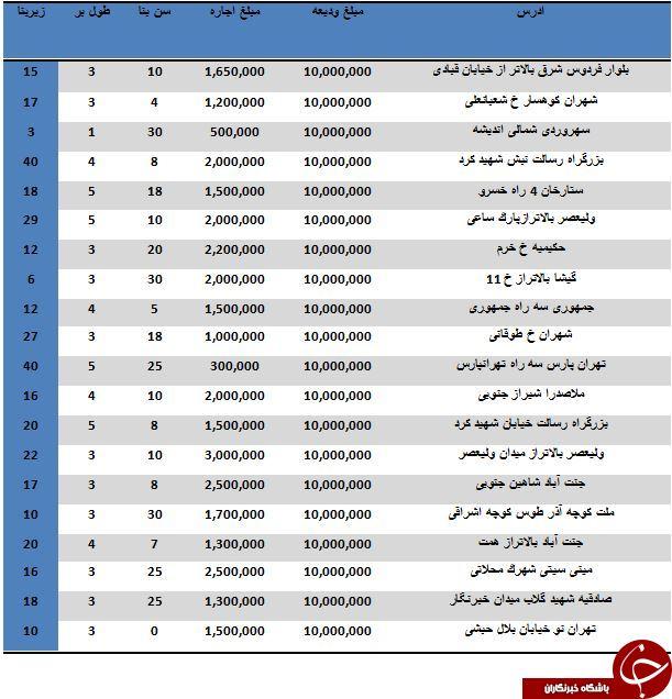 با 10 میلیون تومان در کدام مناطق تهران می توان مغازه رهن کرد؟
