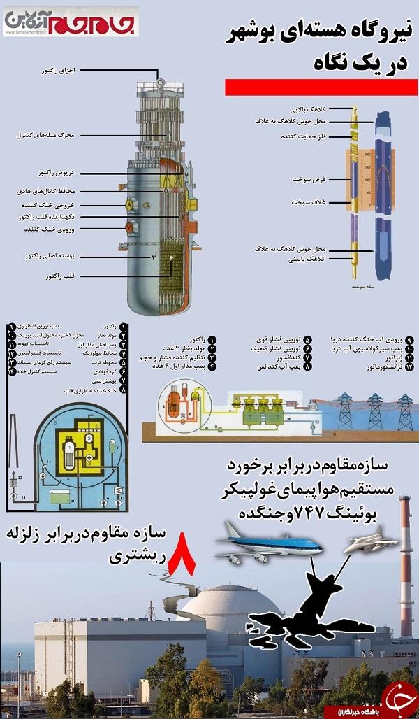 نیروگاه هستهای بوشهر در یک نگاه+ اینفوگرافیک