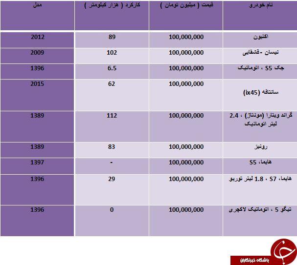لیست شاسی بلندهای 100 میلیونی در بازار