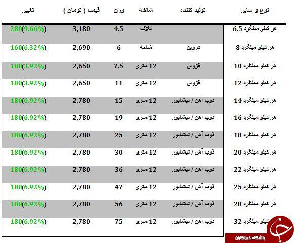 لیست قیمت انواع میلگرد در بازارآهن