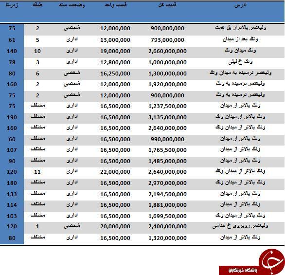 نرخ خرید و فروش واحدهای اداری در محدوده ونک